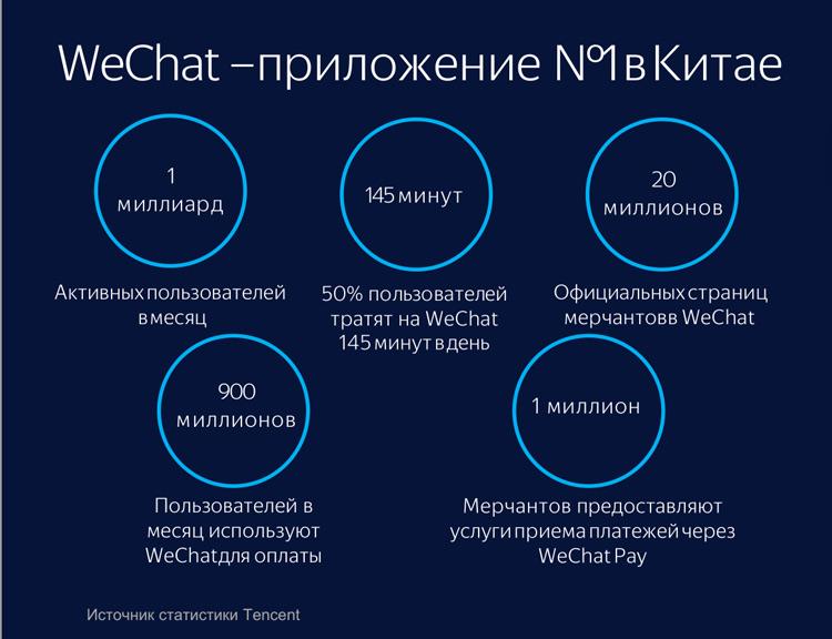 статистика использования Wechat