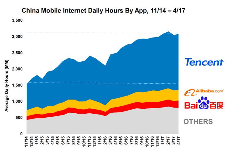 график времени проведенного китайцами в сети интернет